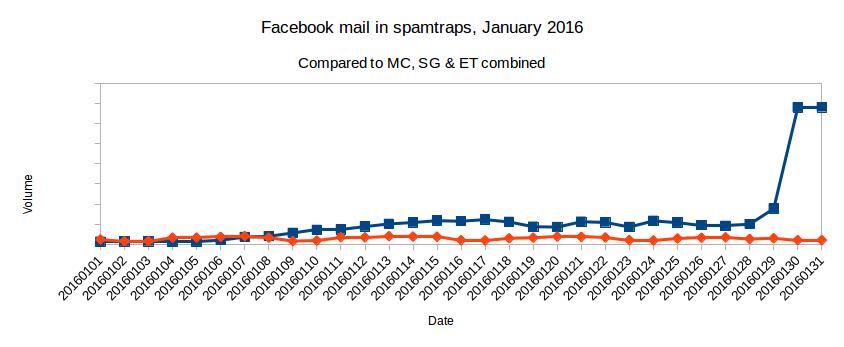 2016-01_facebook-vs-esp-big-3