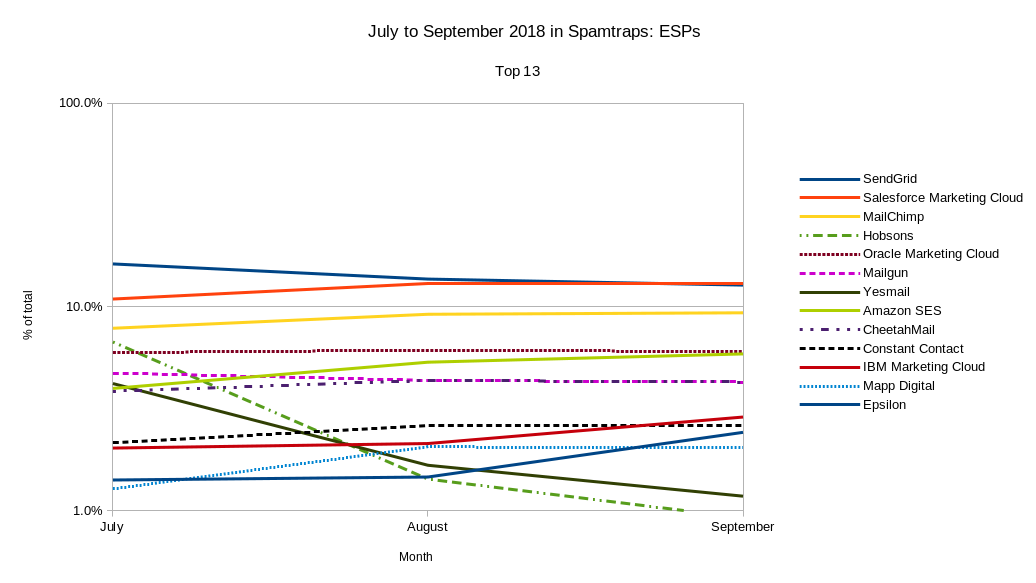 July to September 2018 in Spamtraps: ESPs